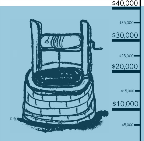 40k has been raised for the Mercy House Well!
