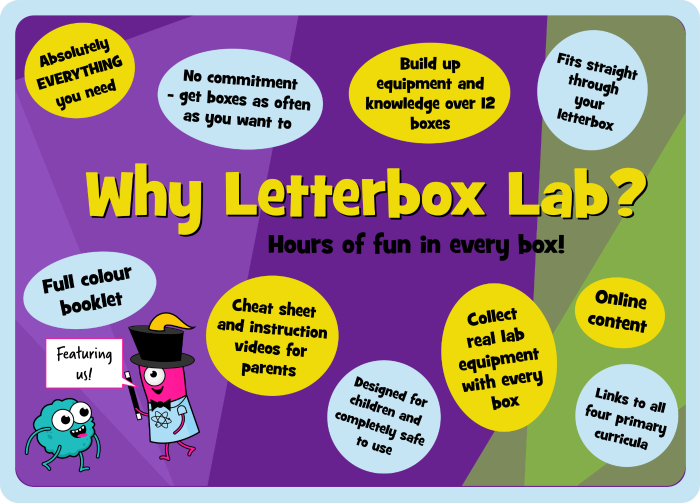 Why Letterbox Lab